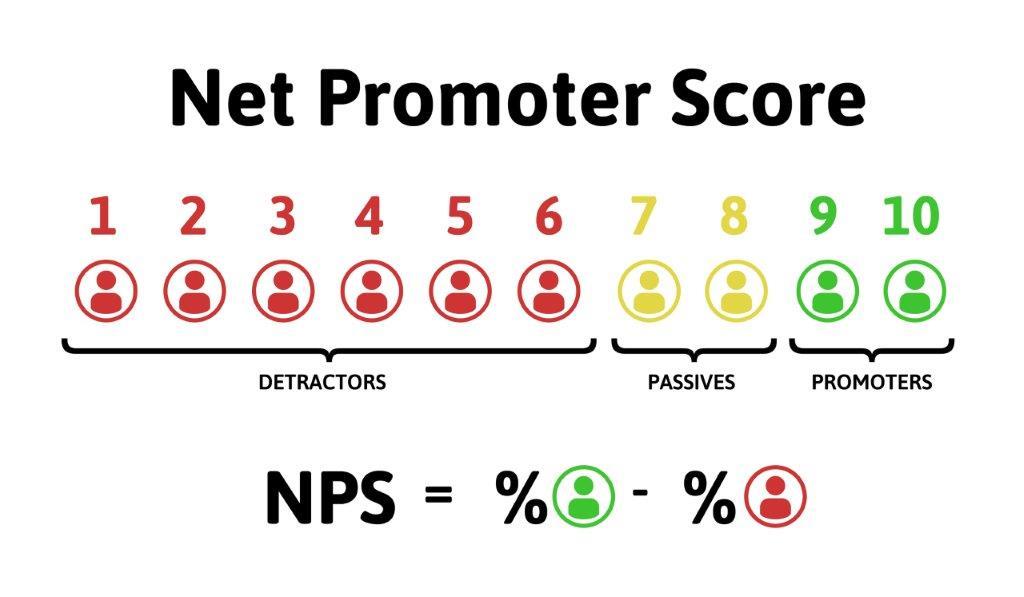 Use Net Promoter Score to Drive University Success